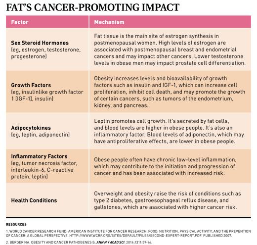 Cancer in abdominal fat