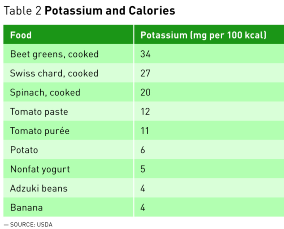 potassium content in food pdf
