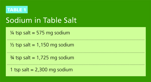 requirements Daily for adults sodium