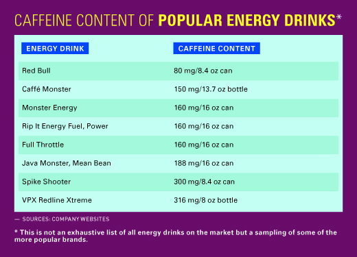 Safety and Efficacy of Energy Drinks