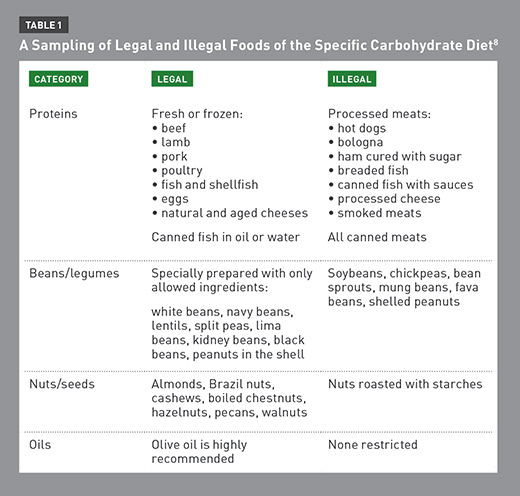 Specific Carbohydrate Diet Foods