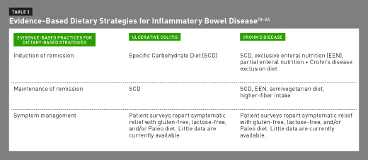 CPE Monthly: Specific Carbohydrate Diet for Inflammatory