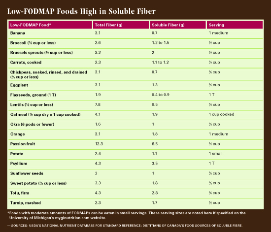 low fiber vs low fodmap diet
