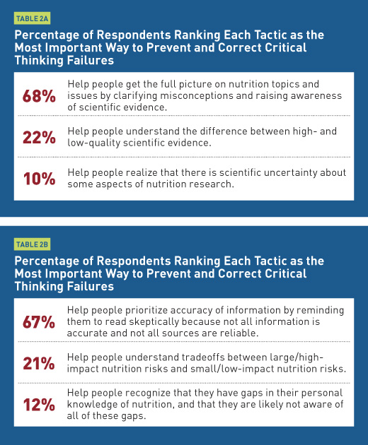 Critical thinking questions nutrition