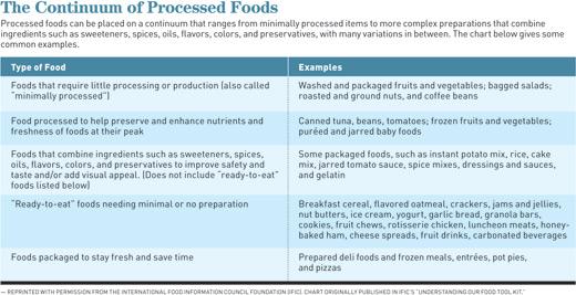 Processed Foods: Problem or Panacea